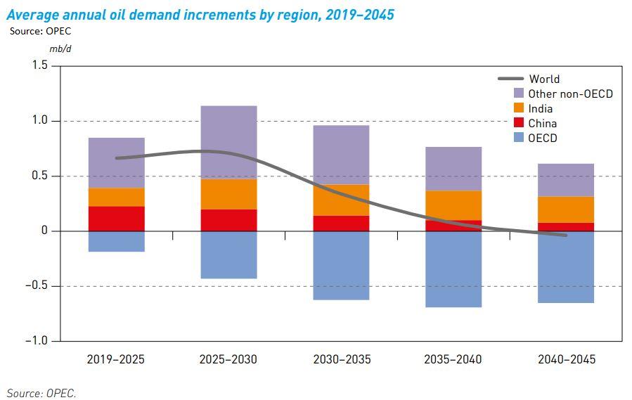 OPEC peak oil demand