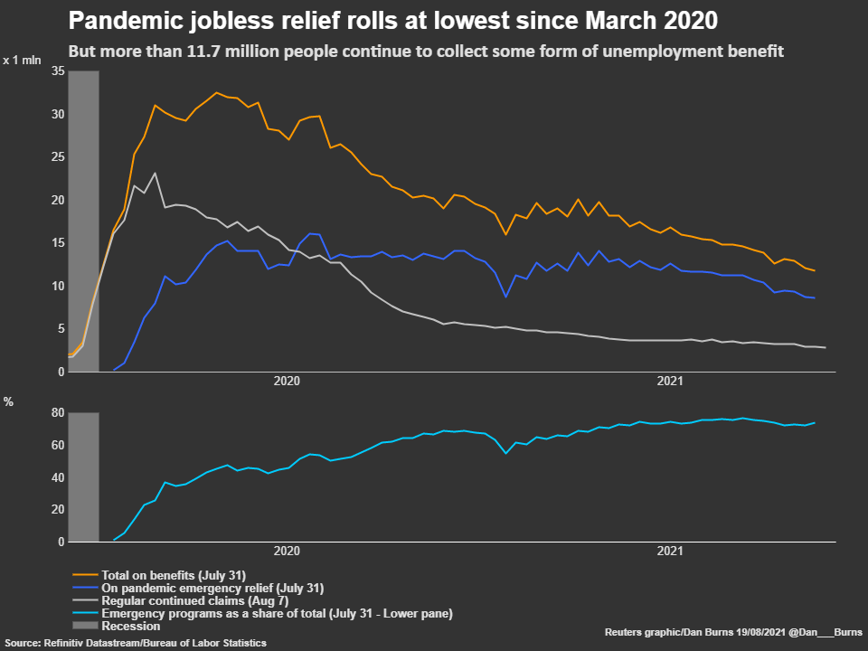 But more than 11.7 million people continue to collect some form of unemployment benefit