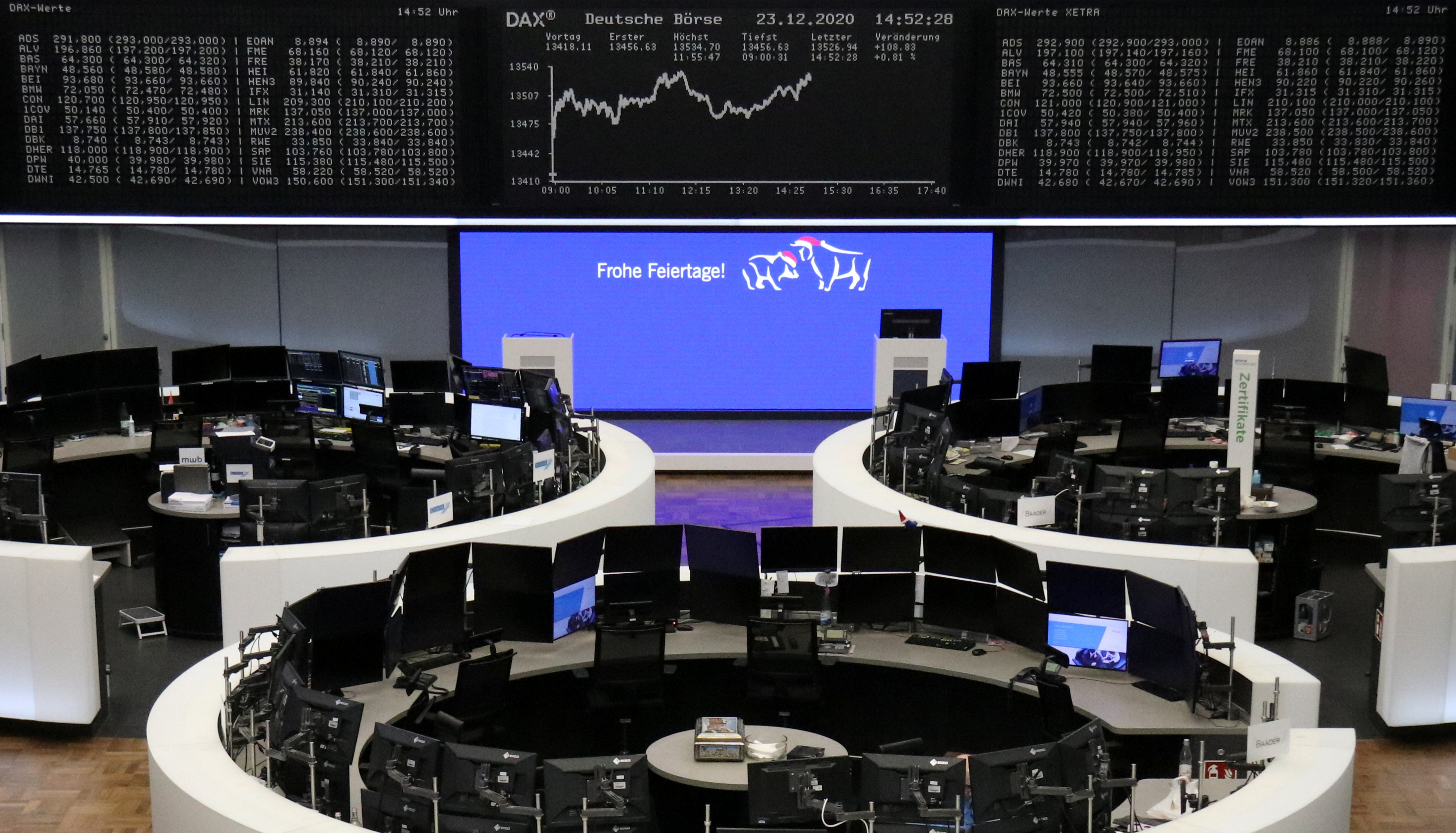 The German share price index DAX graph is pictured at the stock exchange in Frankfurt, Germany, December 23, 2020. REUTERS/Staff