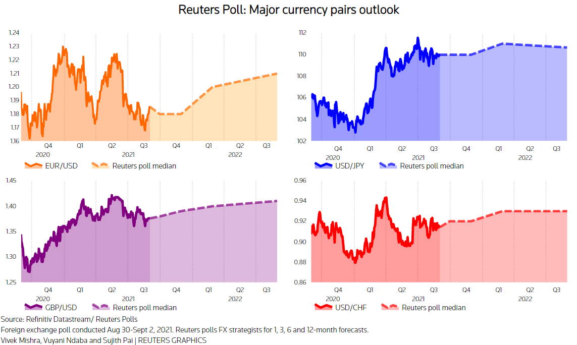 Reuters poll graphic on the outlook for EUR/USD, USD/JPY, GBP/USD and USD/CHF: