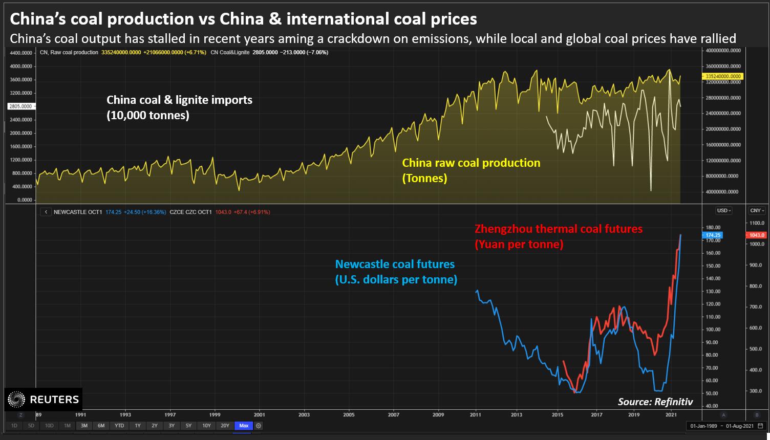 China's coal production vs China & international coal prices