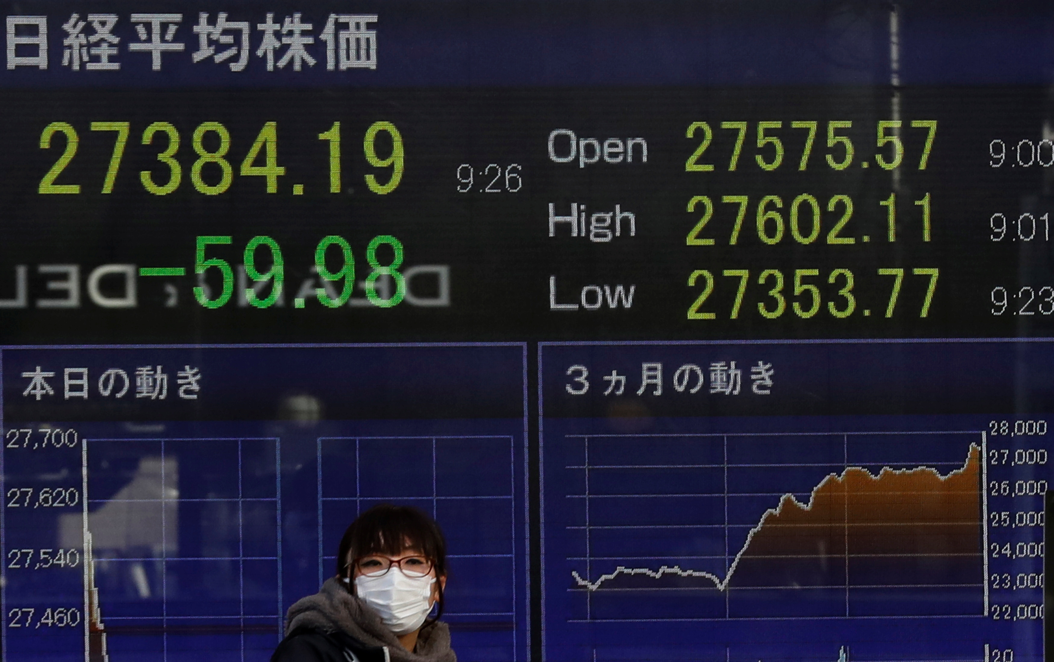 A woman wearing a facial mask, following the coronavirus disease (COVID-19) outbreak, stands in front of an electric board showing Nikkei index outside a brokerage at a business district in Tokyo, Japan, January 4, 2021. REUTERS/Kim Kyung-Hoon