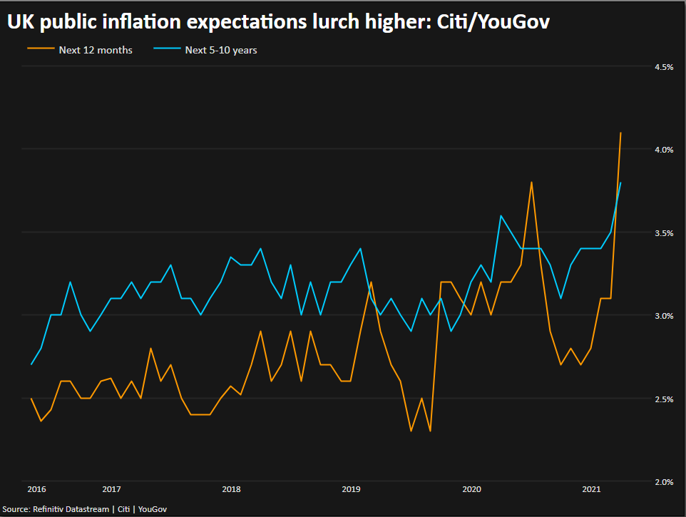 UK public inflation expectations lurch higher: Citi/YouGov