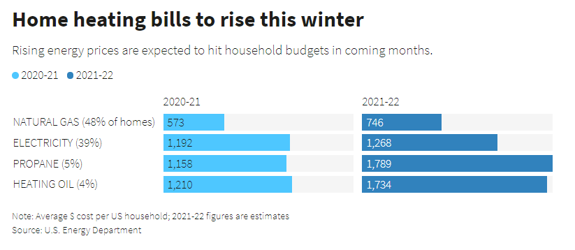 Rising energy prices are expected to hit household budgets in coming months.
