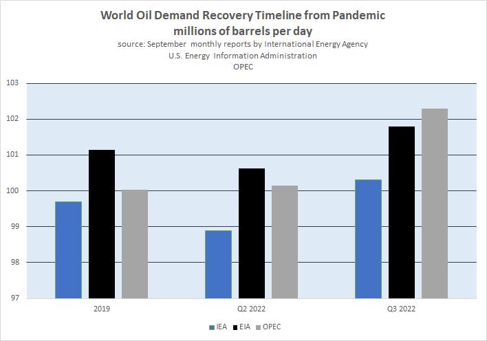 El uso de petróleo aumentó a más de 100 millones de barriles por día en 2022