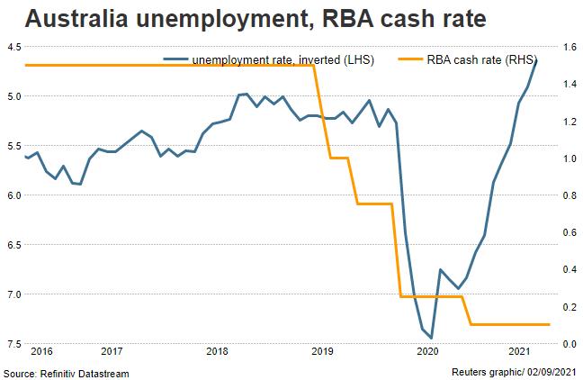 Australian unemployment and interest rates