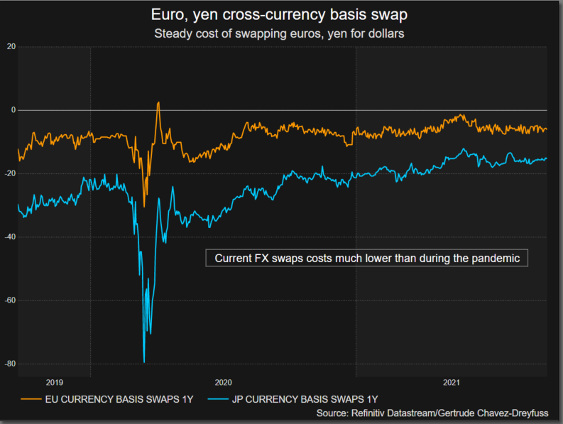 Swapping FX to dollars