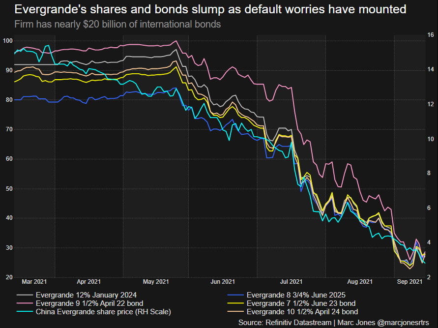 Evergrande's bonds and stock prices slump as default worries mount
