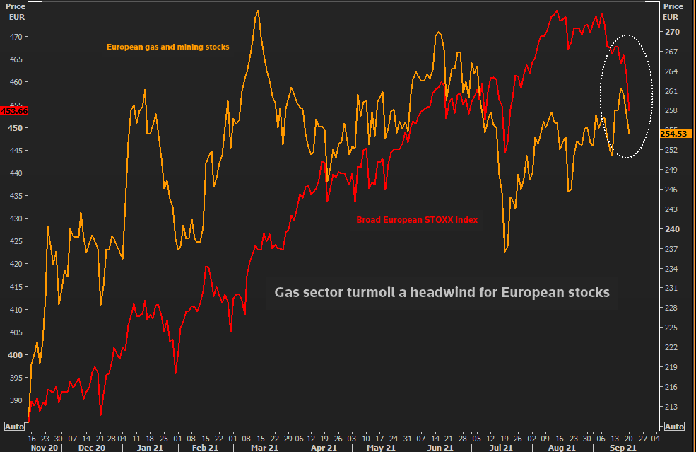 The gas sector shakes up European equities