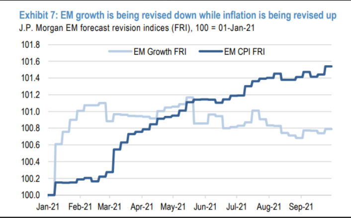 Emerging market growth revised down, inflation up