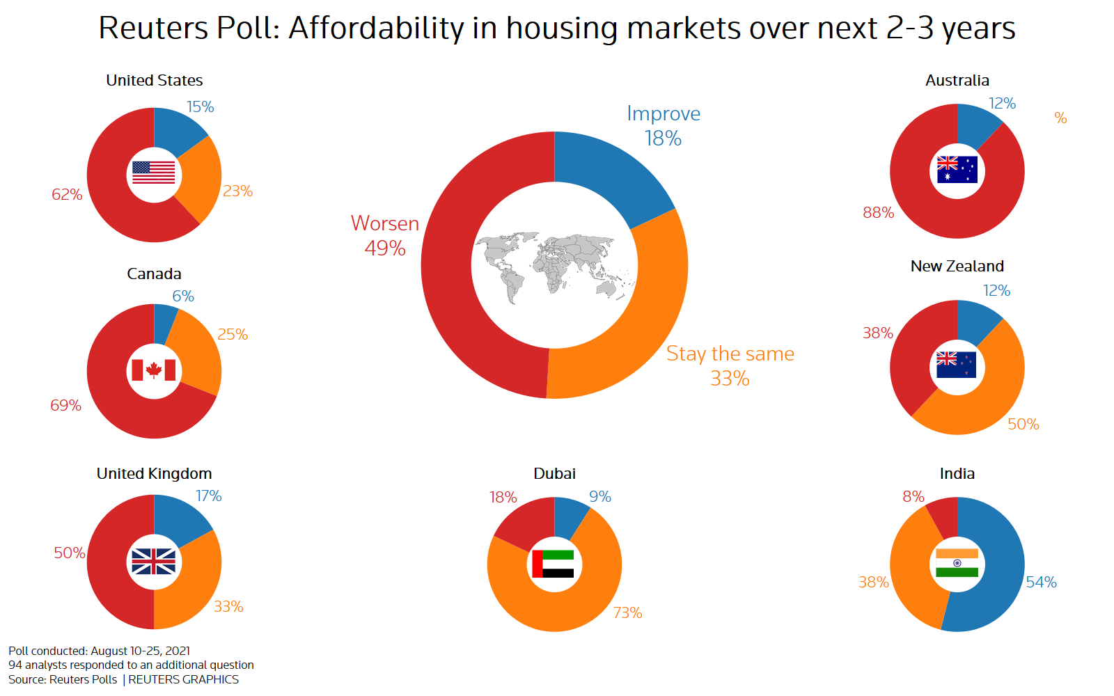 Reuters poll graphic on the global housing market outlook: