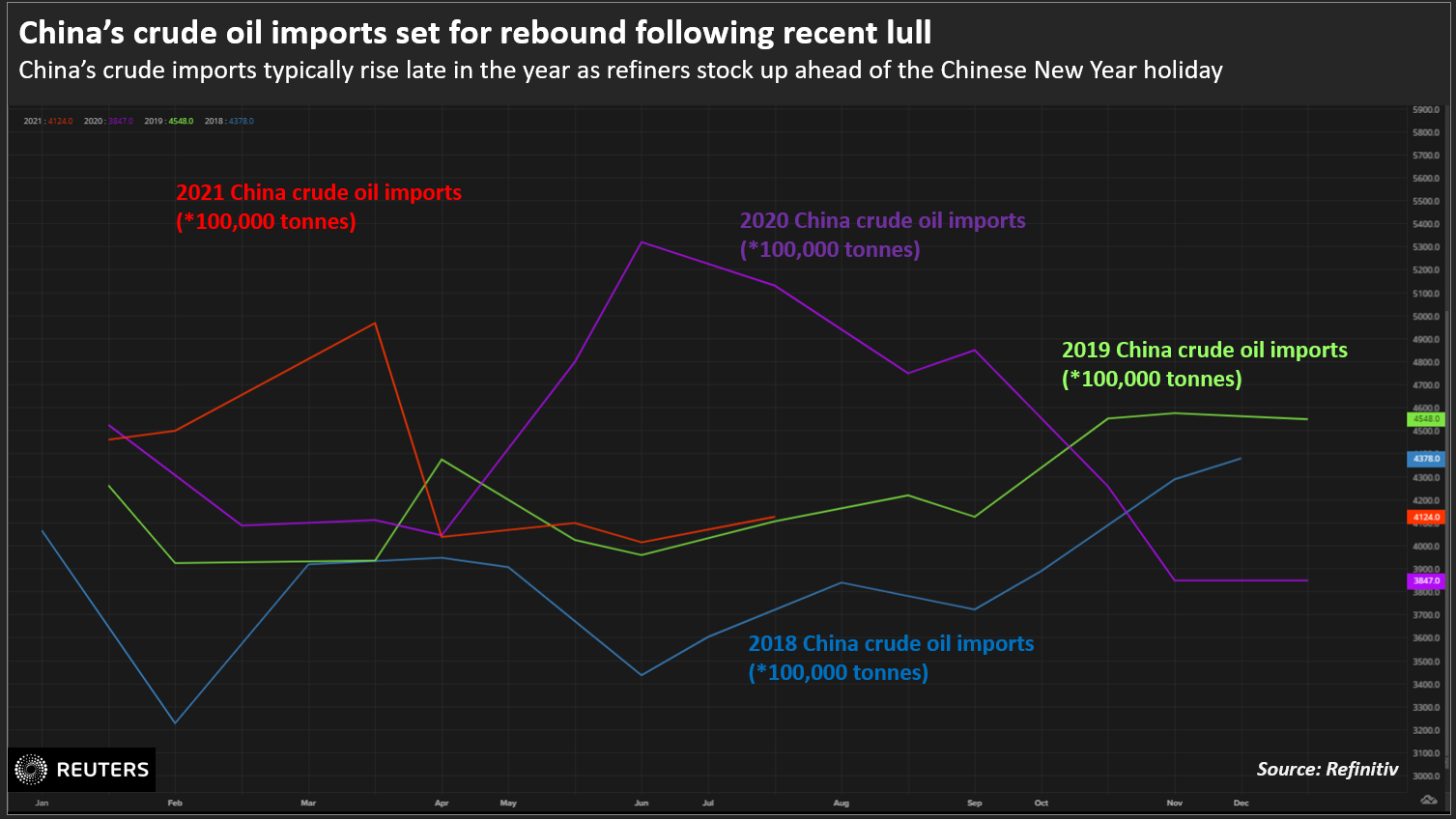 China's crude oil imports set for rebound following recent lull