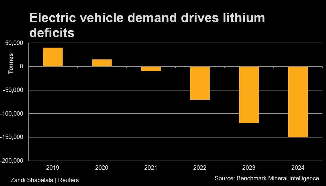 Lithium deficit