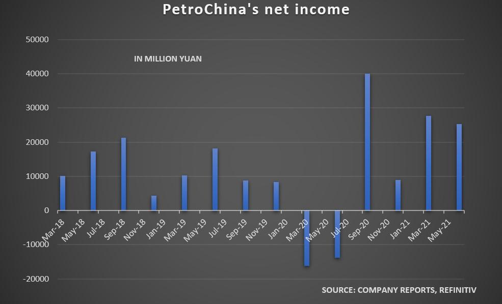 PetroChina reported bumper H1 2021 profits, versus net loss a year earlier