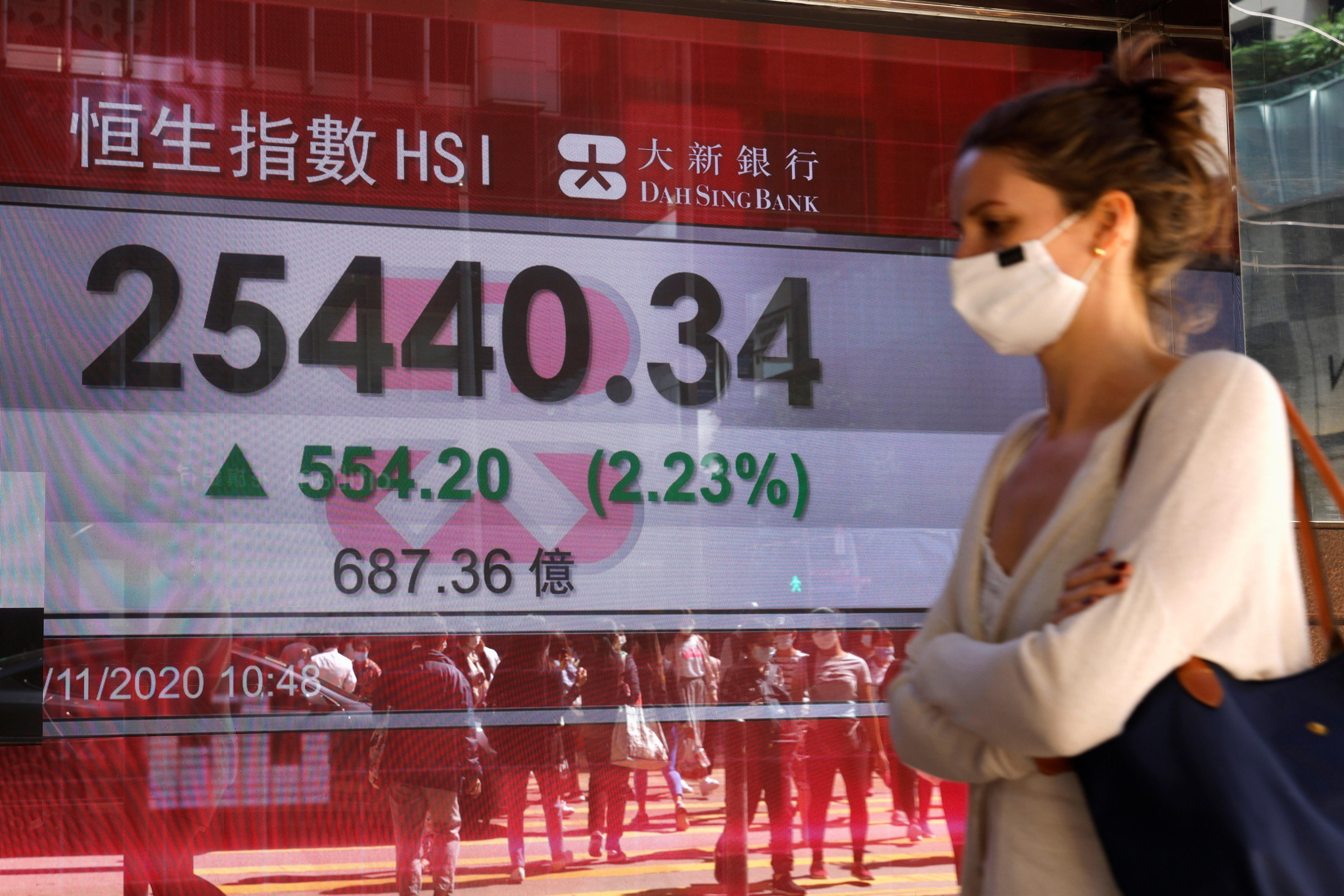 A woman wearing a protective face mask walks past a screen displaying Hang Seng Index, in Hong Kong, China November 5, 2020. REUTERS/Tyrone Siu