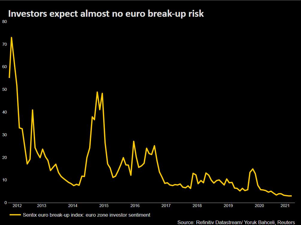 Sentix euro break-up risk index