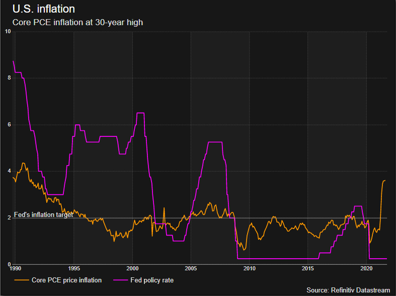 Core PCE inflation at its highest for 30 years