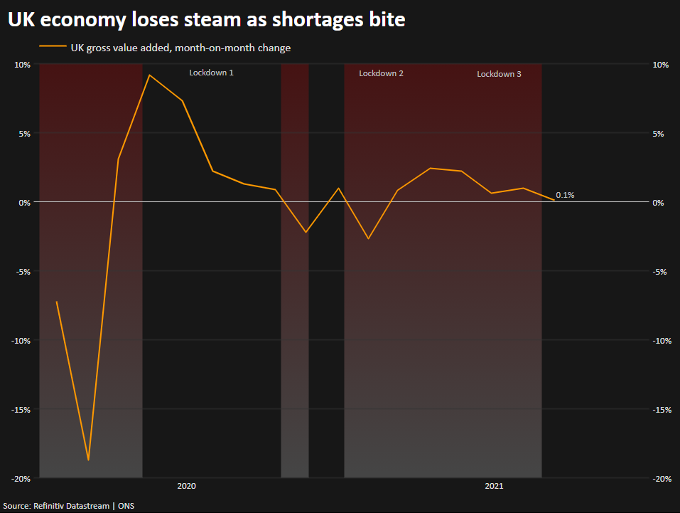 UK economy loses steam as shortages bite