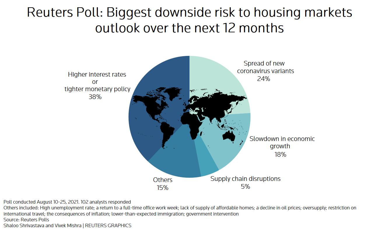 Reuters poll graphics on the biggest downside risk to housing markets outlook: