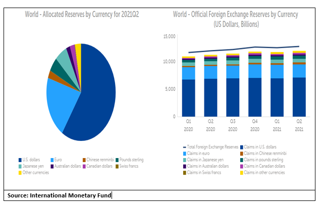 IMF Q2 foreign exchange reserves