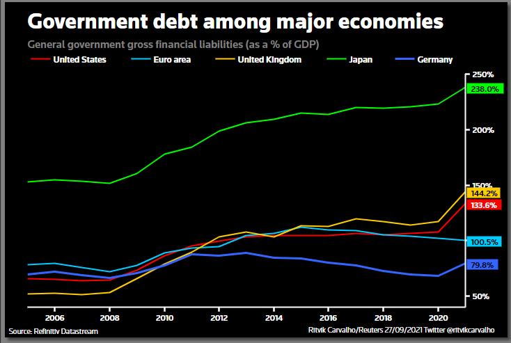 German debt level still lower than major peers