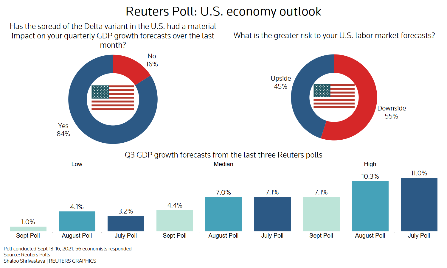 Reuters poll graphic on the U.S. economic outlook: