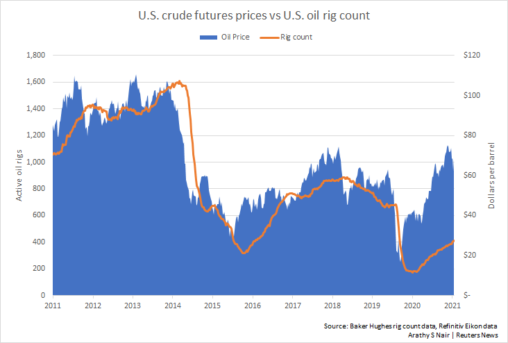 While U.S. oil rig count has risen, it was historically low compared with other periods when front-month crude oil futures prices were near similar levels or at even lower prices.