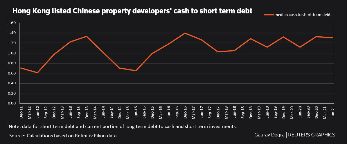 Hong Kong listed Chinese property developers' cash to short term debt