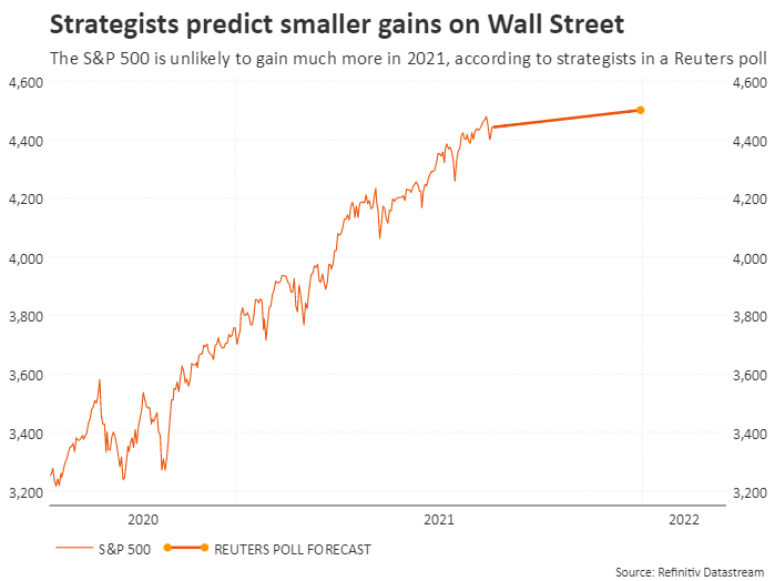 Strategists envision smaller gains on Wall Street