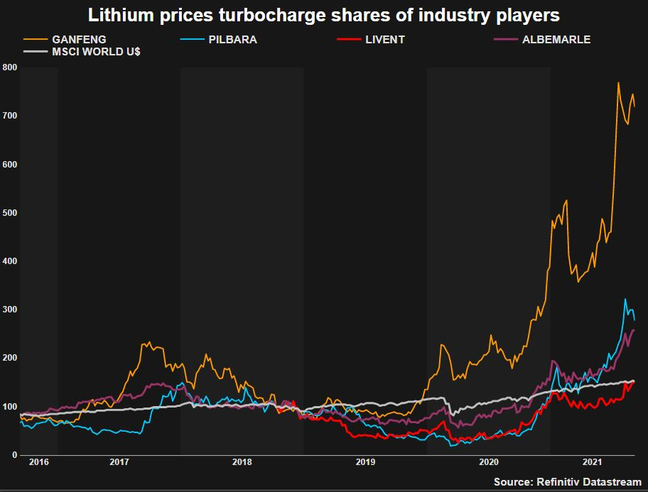 Lithium miners