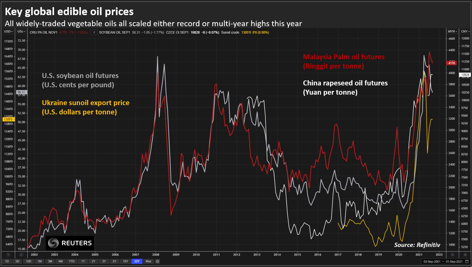 Principales precios mundiales del aceite comestible