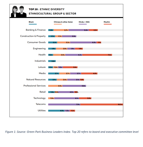 Green Park Business Leaders Index 2021 Graphic 1