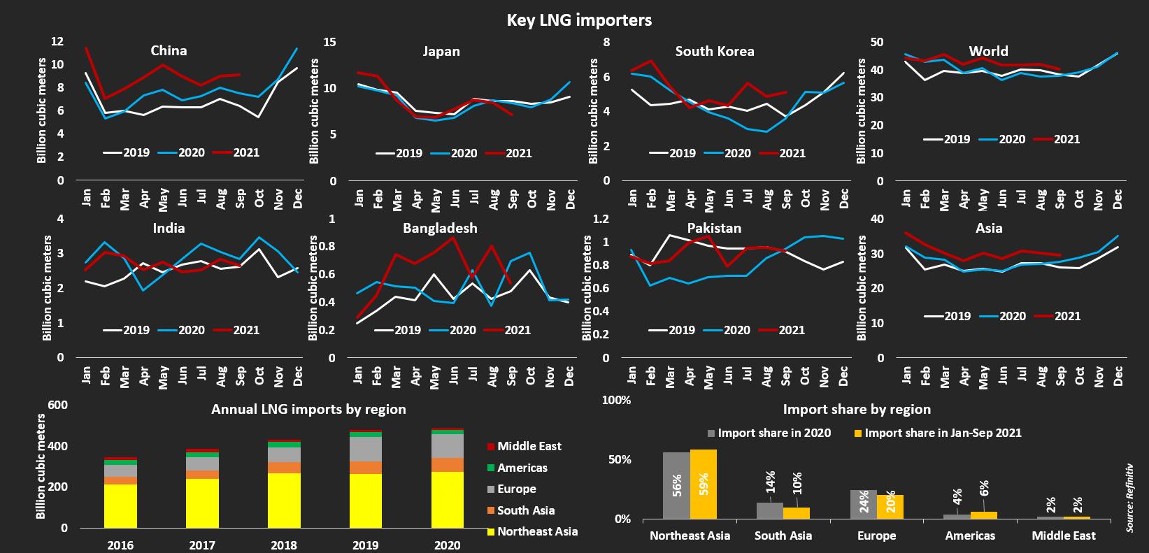 Key LNG importers
