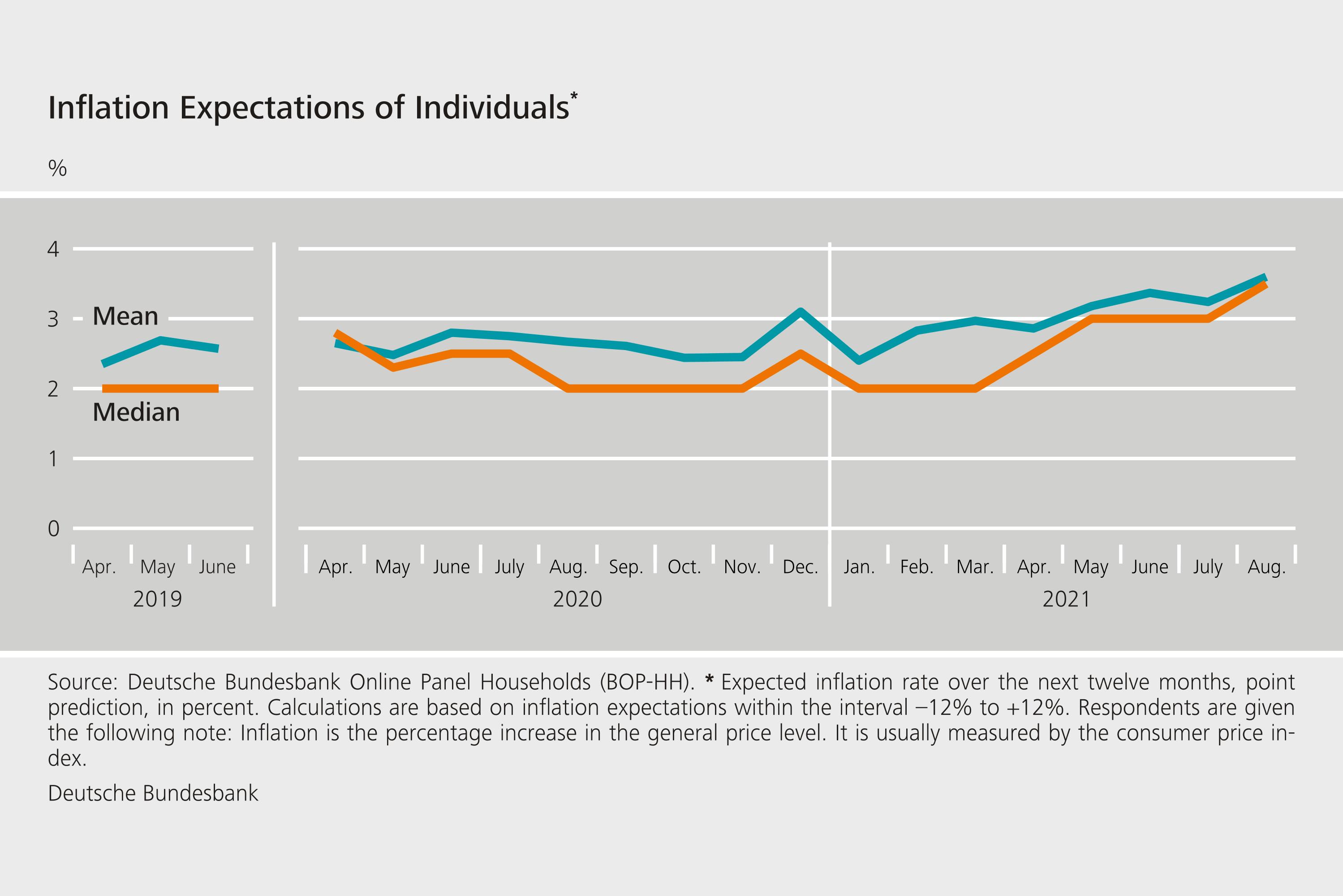 Bundesbank survey of consumer expectations