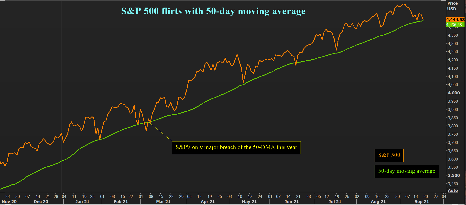50-DMA tends to be a major support level for the index
