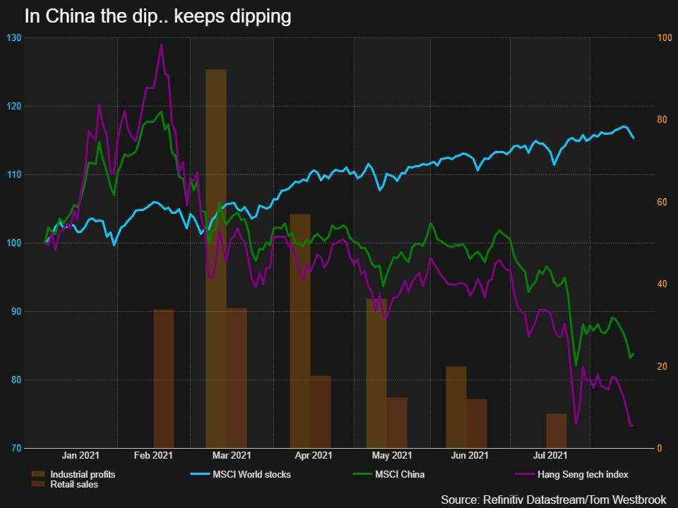 Crackdowns and economics keep investors wary on China stocks