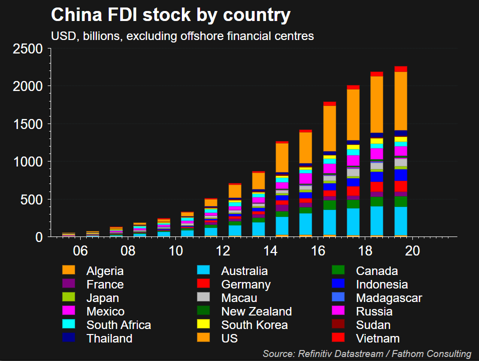China foreign direct investments