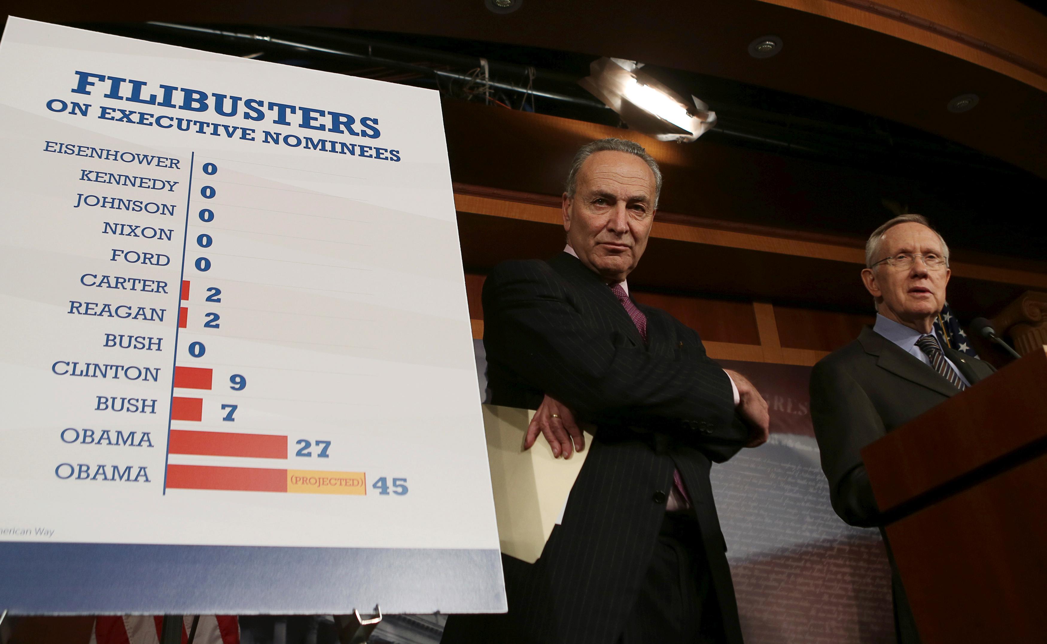 Senate Majority Leader Harry Reid (D-NV) (R) and Senator Charles Schumer (D-NY) (L) hold a press conference on Capitol Hill in Washington November 21, 2013.   REUTERS/Gary Cameron