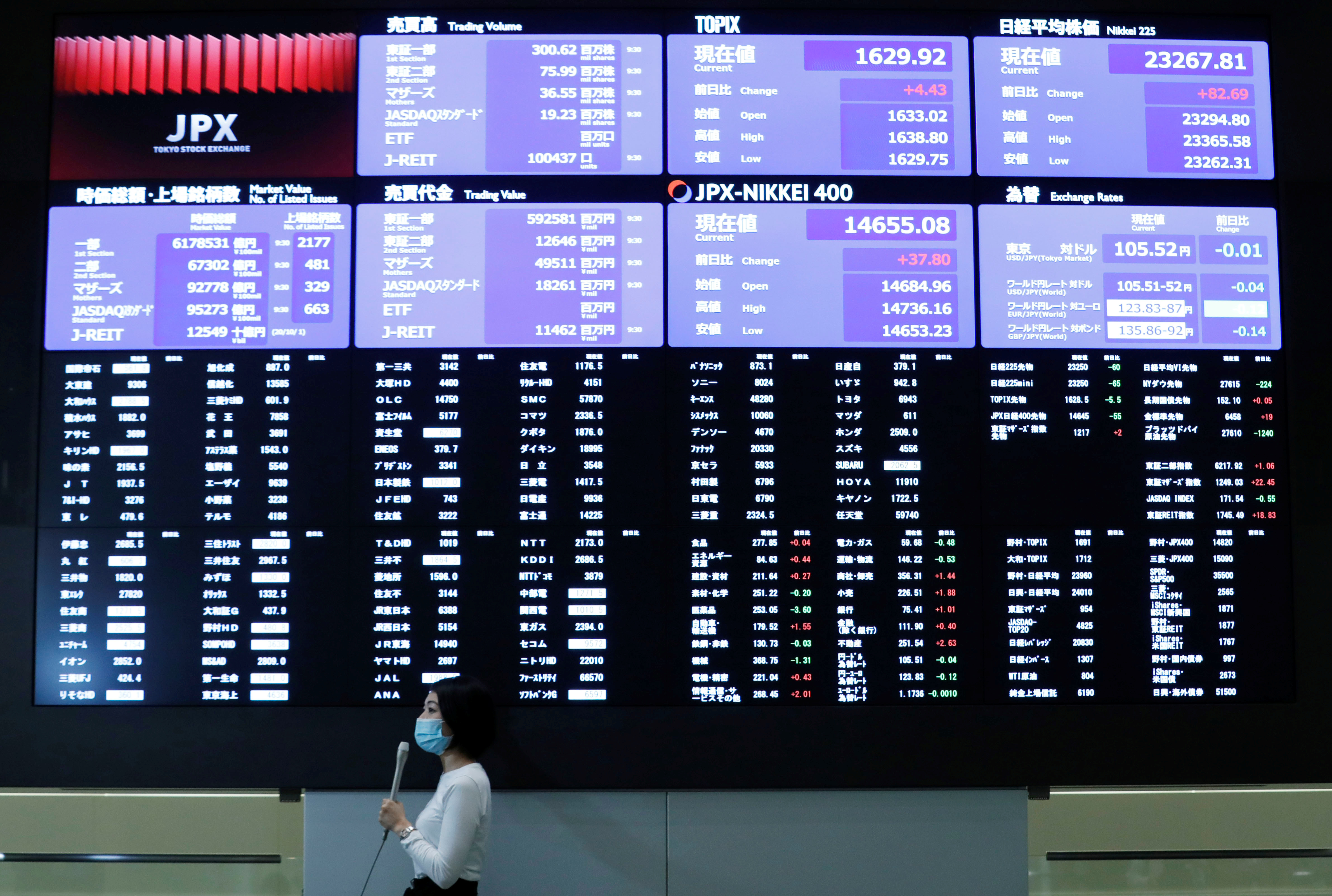 A TV reporter stands in front of a large screen showing stock prices at the Tokyo Stock Exchange after market opens in Tokyo, Japan October 2, 2020. REUTERS/Kim Kyung-Hoon
