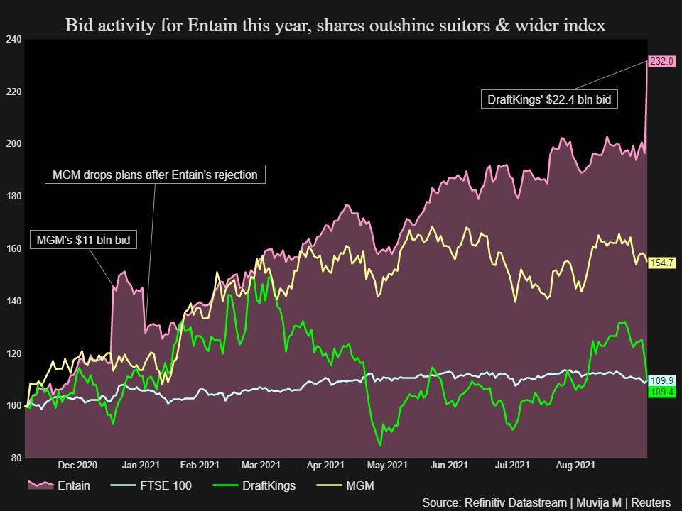 Aktivitas penawaran untuk Entain tahun ini, saham mengungguli pelamar & indeks yang lebih luas