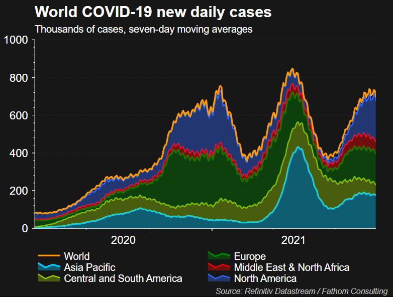 Global covid cases
