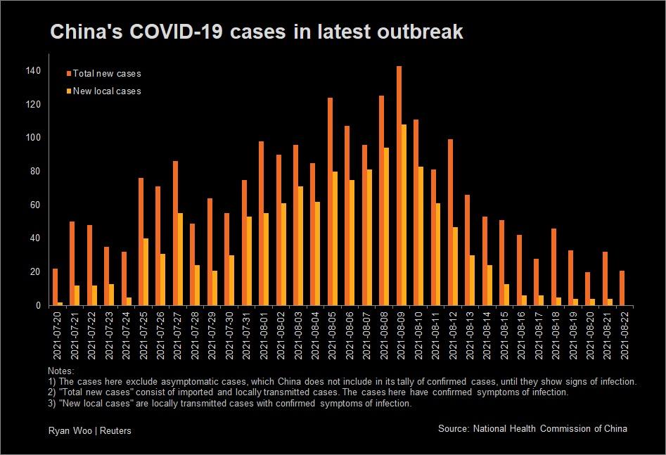 China's COVID-19 cases til Aug 22