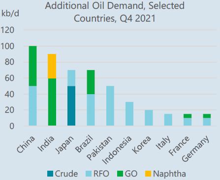 Demande de pétrole supplémentaire
