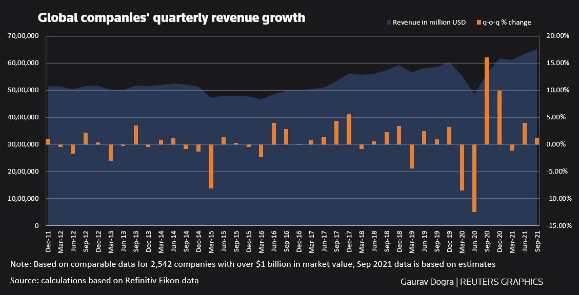 Global Business Revenue by Quarter