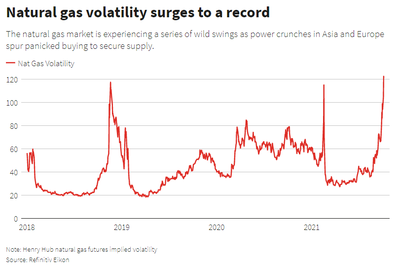The natural gas market is experiencing a series of wild swings as power crunches in Asia and Europe spur panicked buying to secure supply.