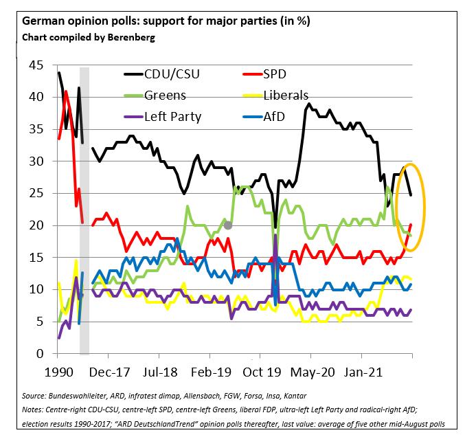 German election polls - Berenberg chart