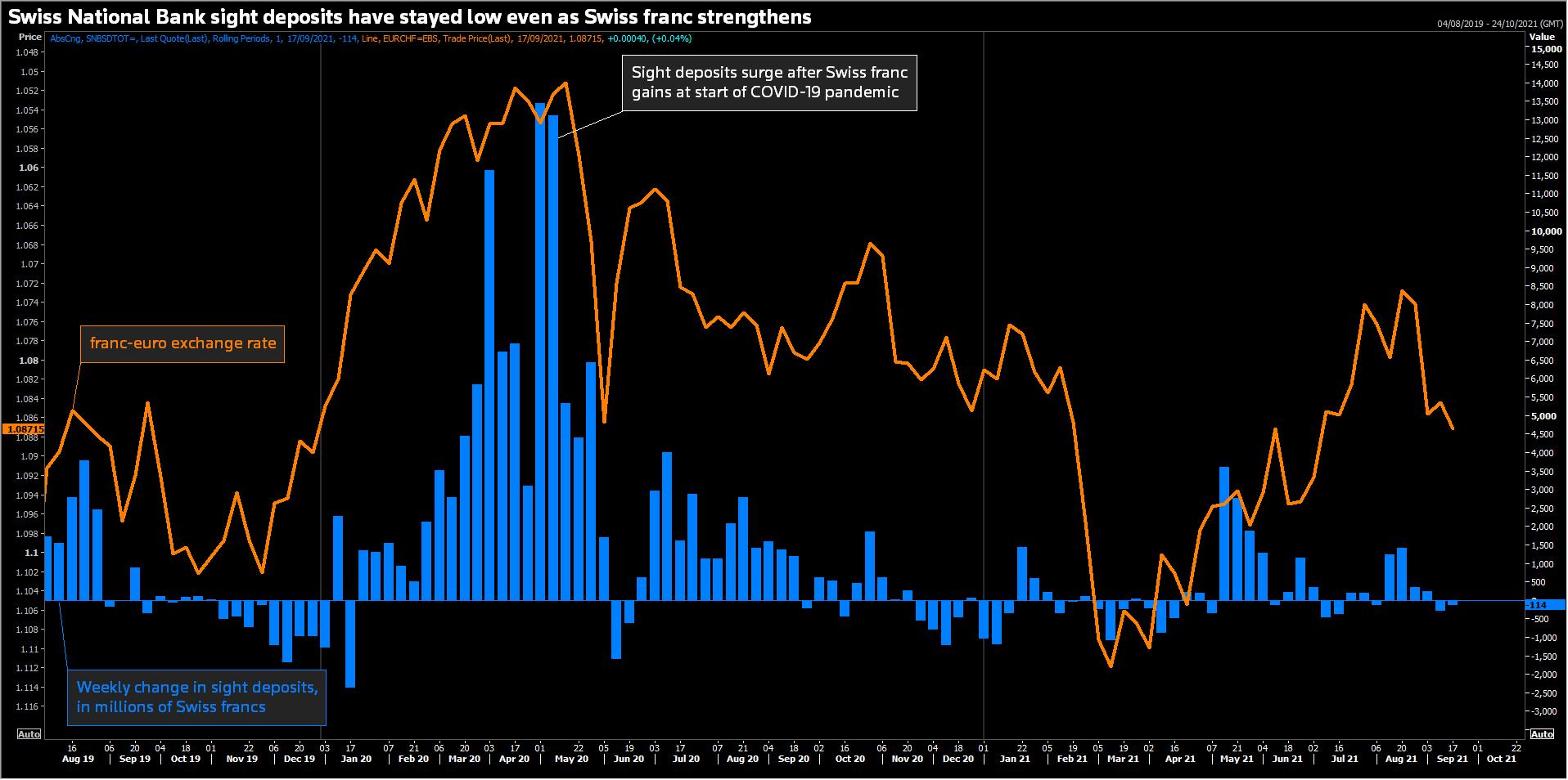 SNB sight deposits