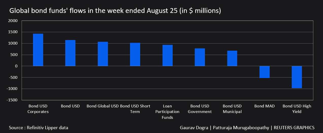 Global bond funds' flows in the week ended Aug 25