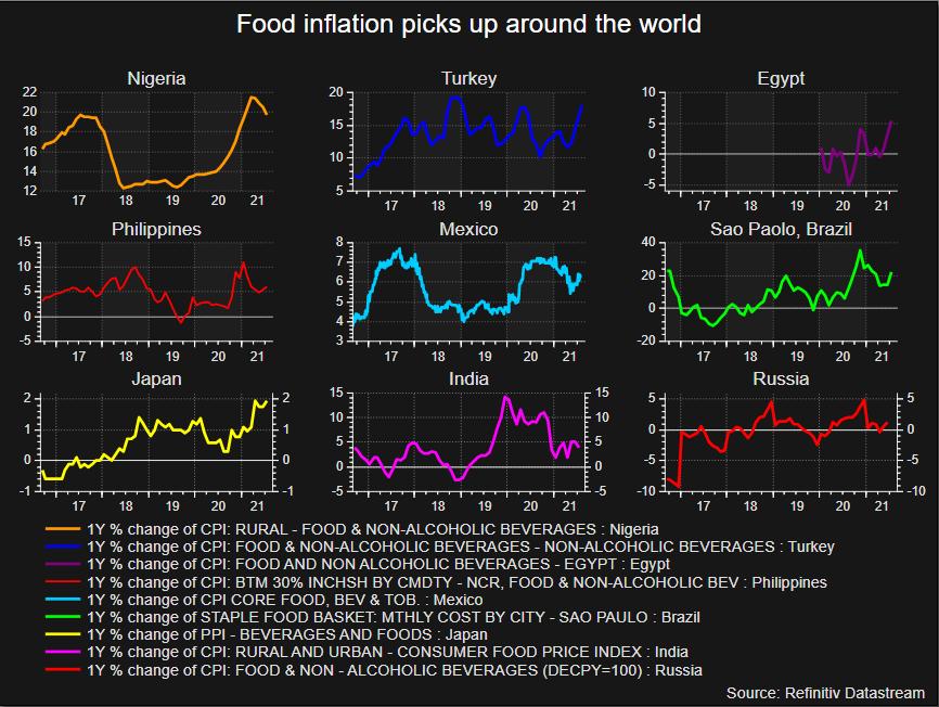 La inflación de los precios de los alimentos está aumentando en todo el mundo