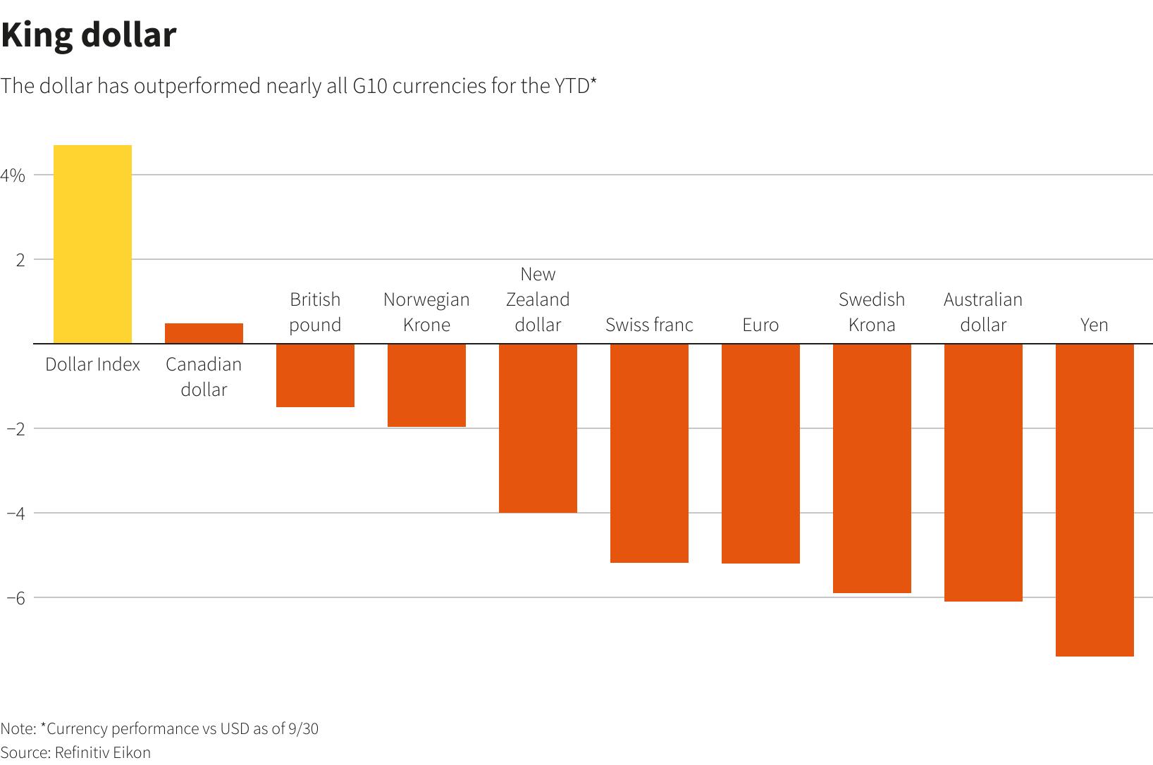 Reuters Charts